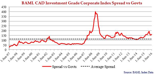 BAML-CAD-Investment-Grade-Corporate