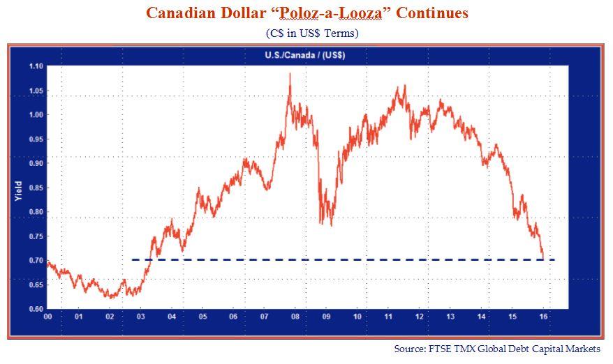 Canadian Dollar Poloz-a-Looza Continues