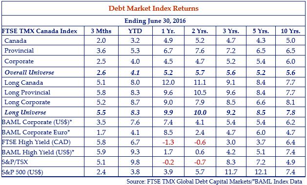 Debt-Market-Index-Returns