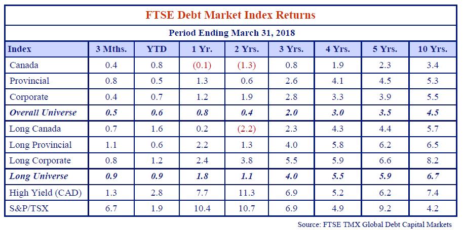 FTSE Debt Market Index Returns