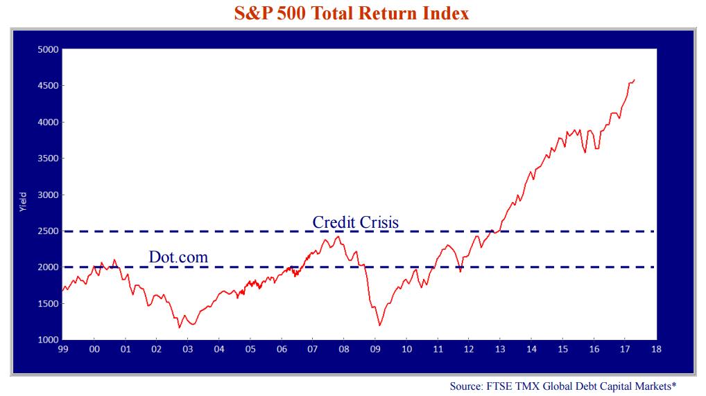 sp-500-total-return-index.png