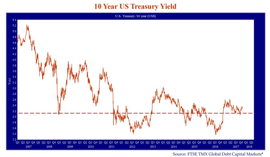 10-year-us-treasury-yield