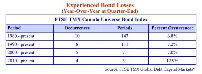 Experienced-Bond-Losses